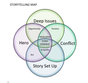 story telling map