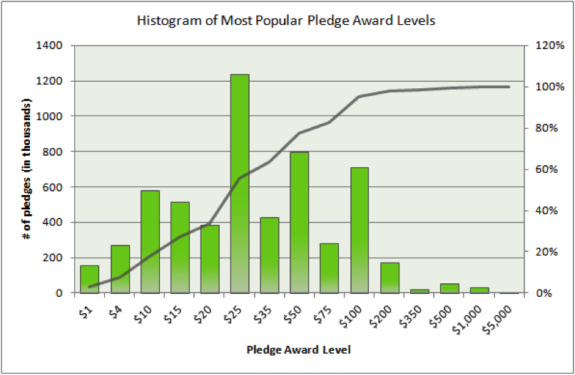 histogram of most popular pledge aware levels