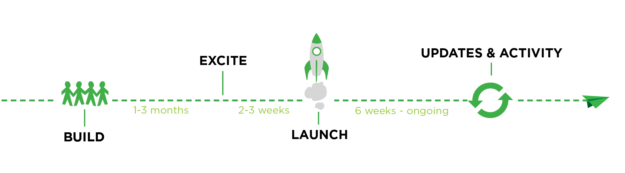 Timeline for a Successful Crowdfunding Campaign